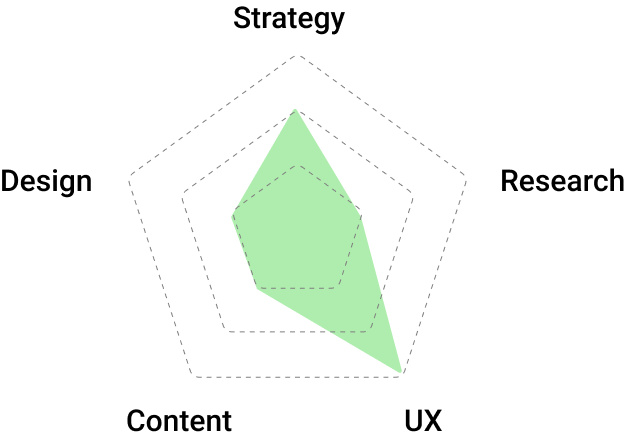 radar chart emphasizing research and strategy